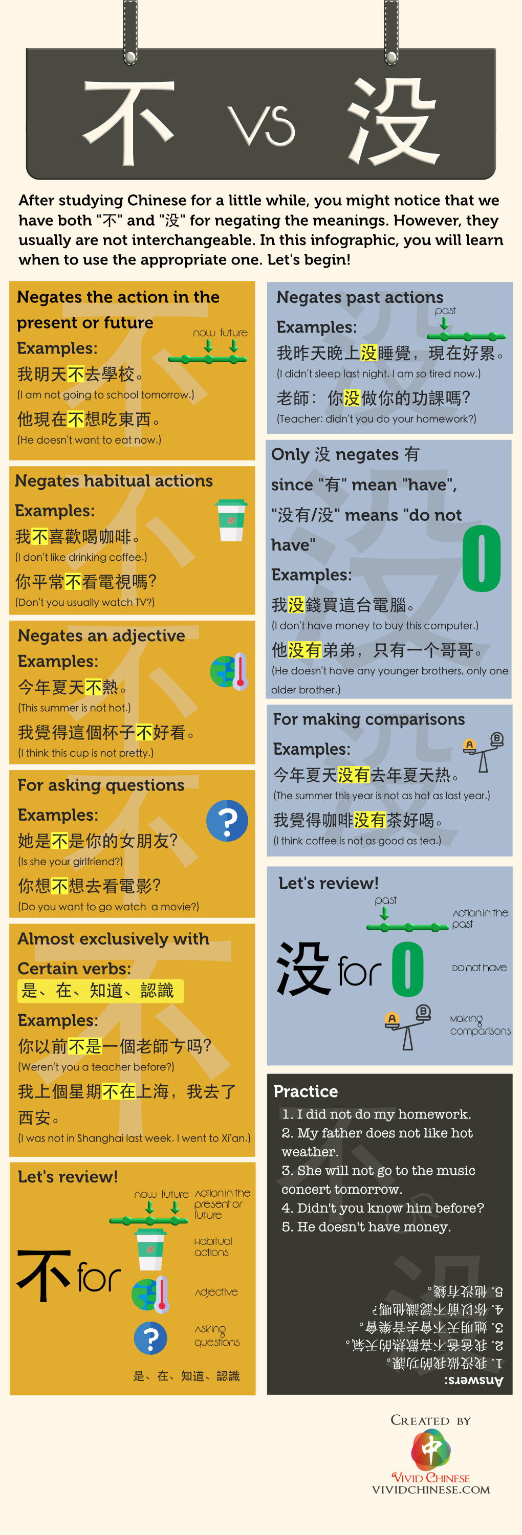 没 Mei and 不 Bu Traditional Chinese Version Infographic