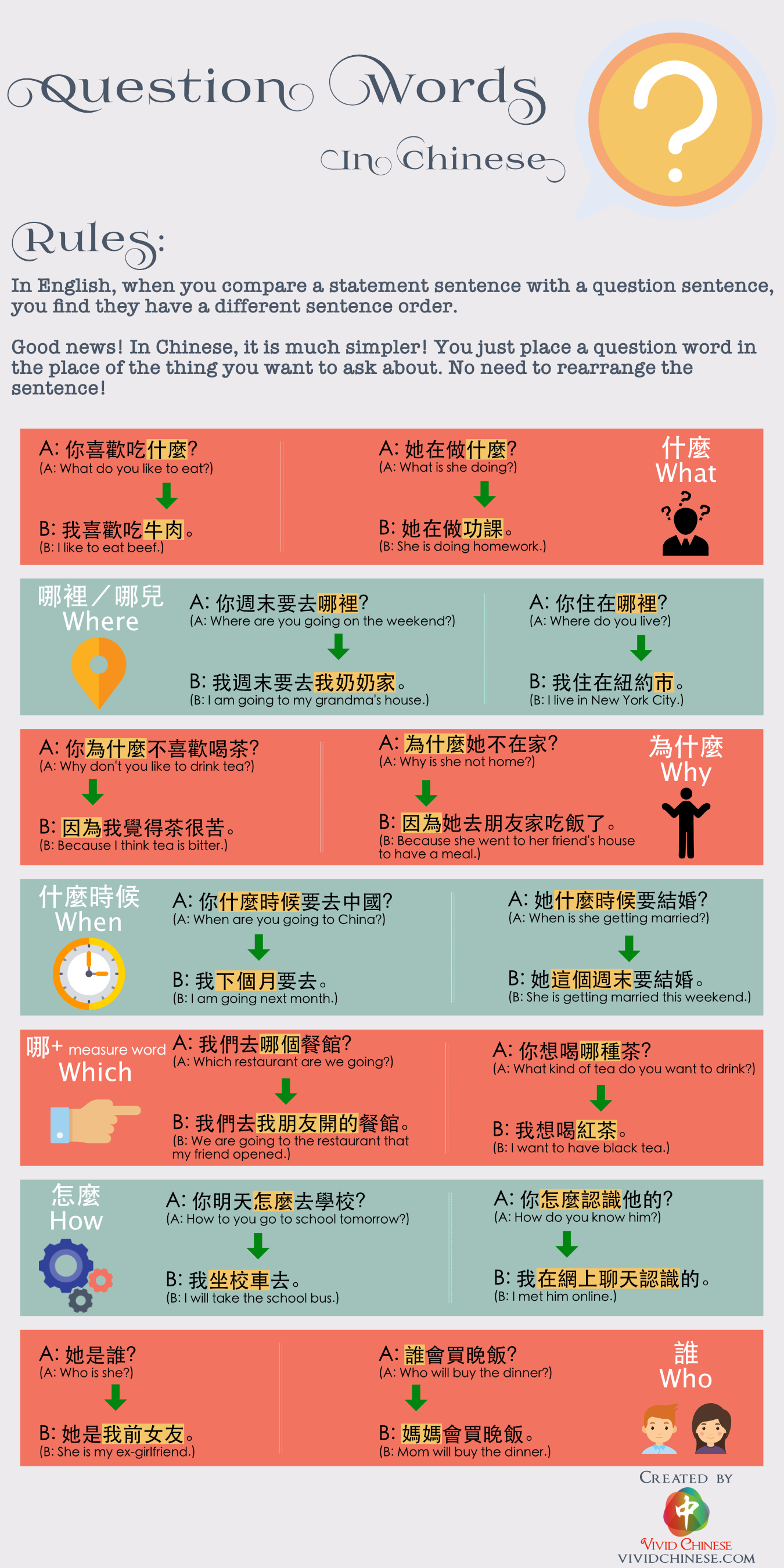 Question Words in Chinese Traditional Chinese Version Infographic
