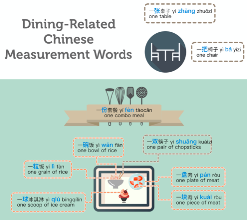 Chinese measurement word infographic 1