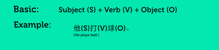 Basic Chinese Sentence Structure