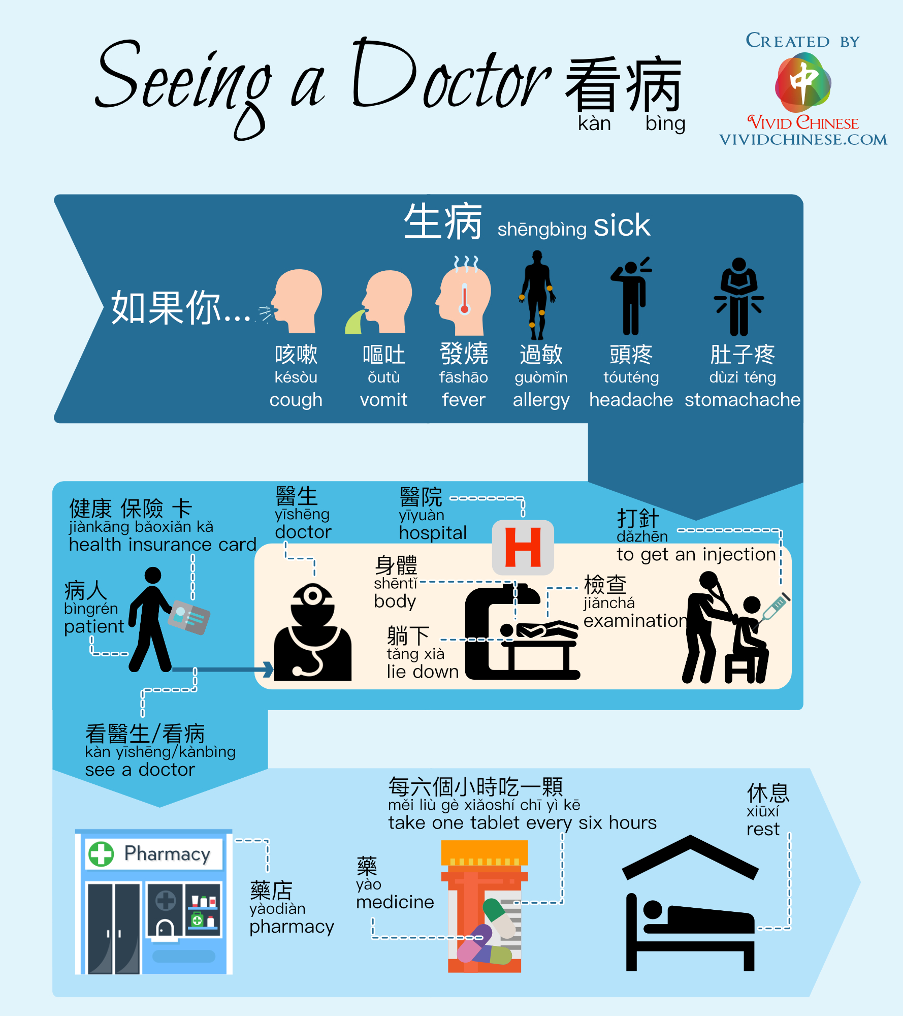 Seeing a doctor Traditional Chinese Version Infographic