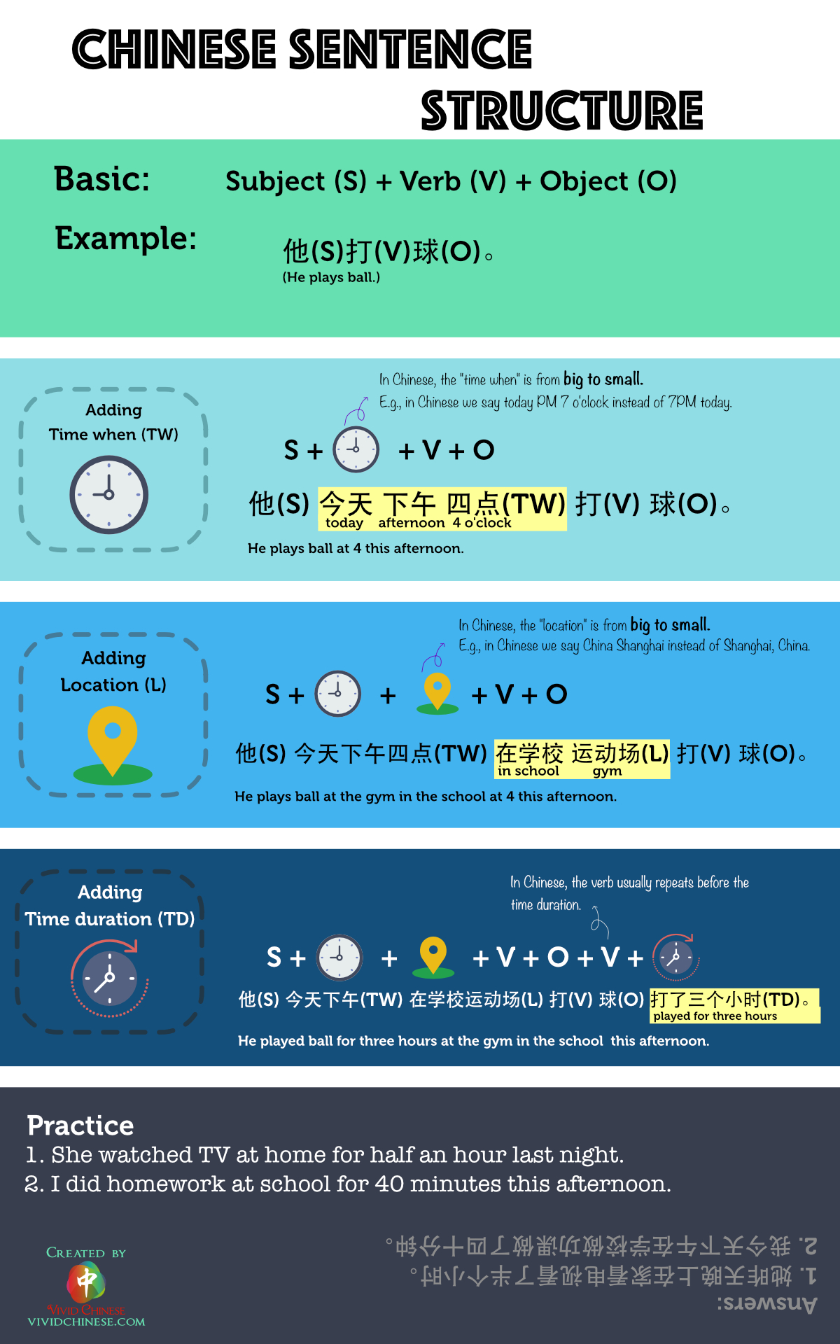 Chinese Sentence Sturcture Simplified Chinese Version Infographic