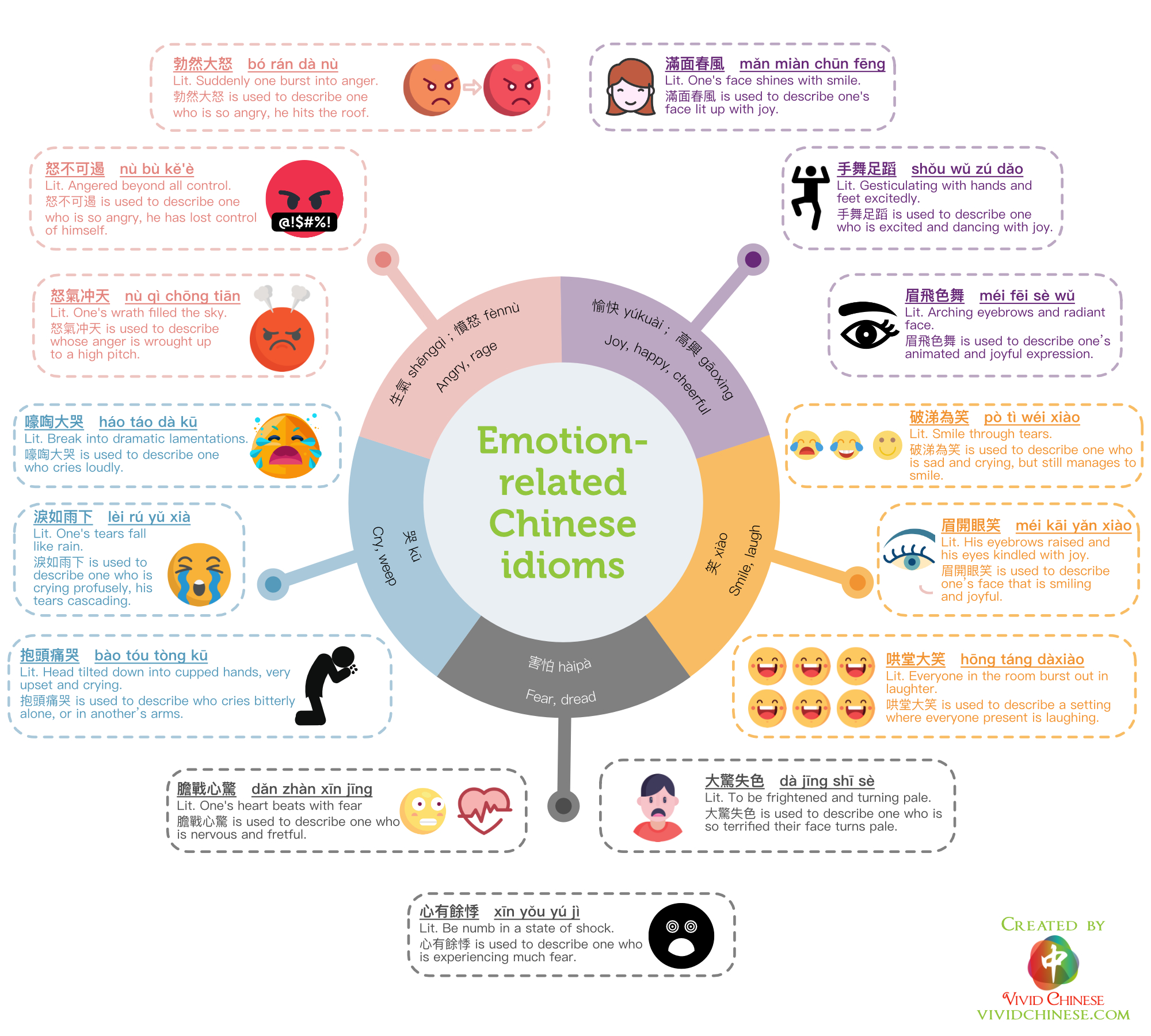 Emotion-Related Chinese Idioms Traditional Chinese Version Infographic