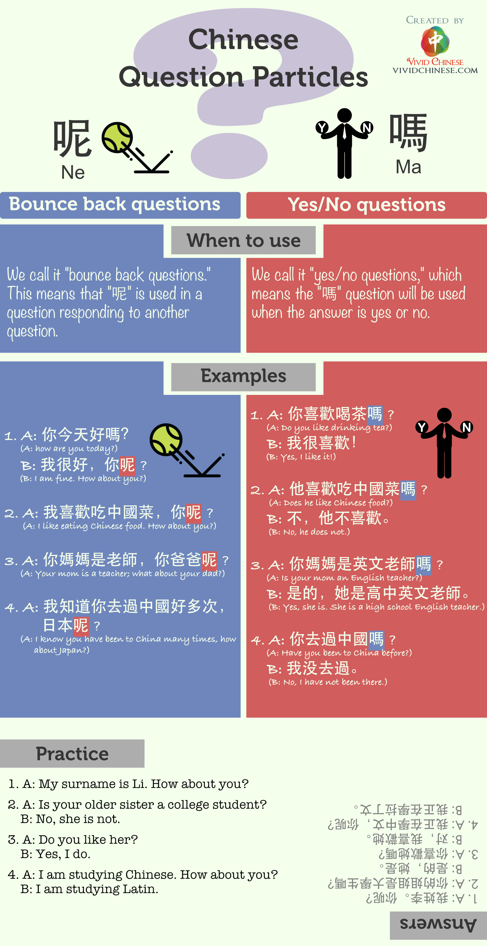 Chinese Question Particles 呢 ne 吗 ma Traditional Chinese Version Infographic