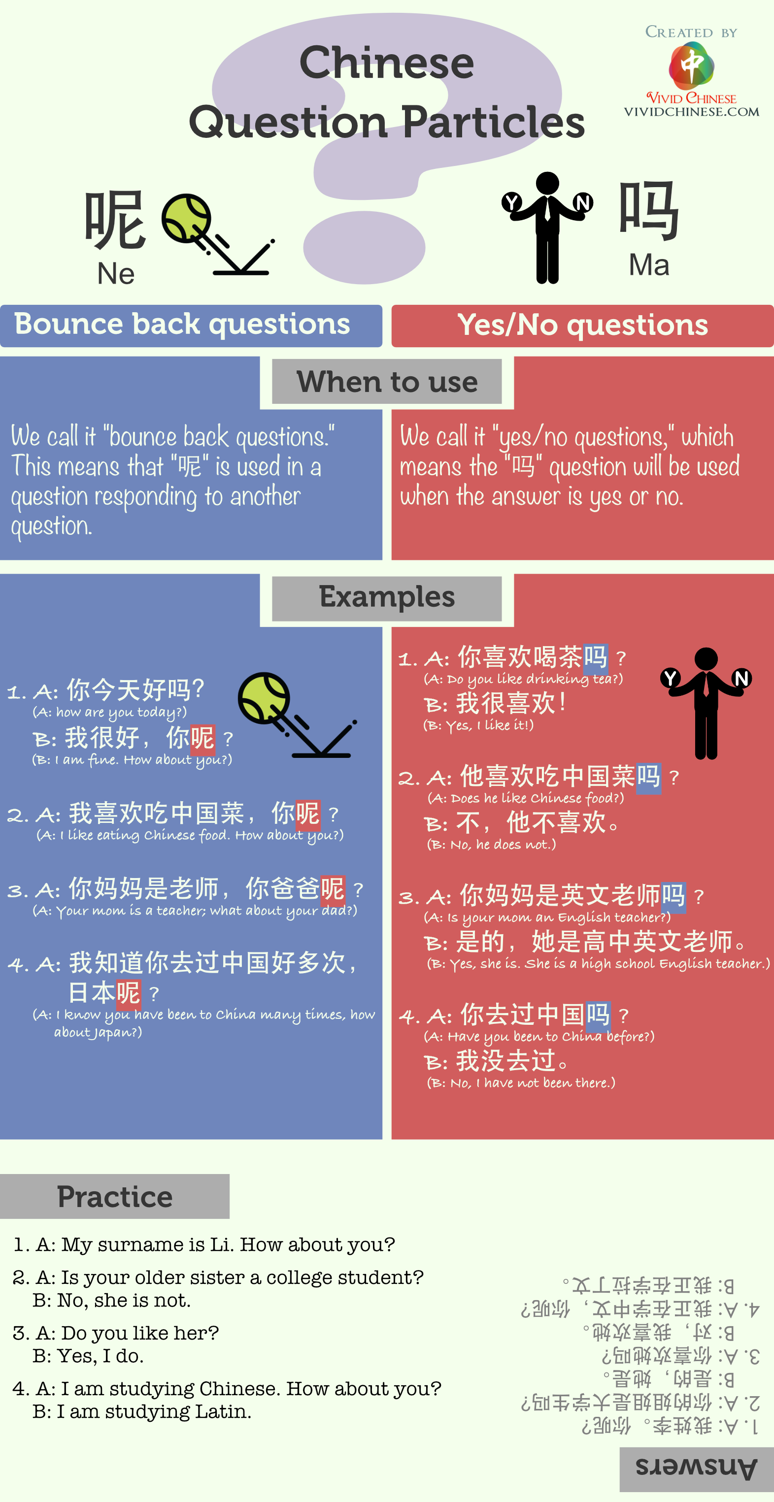 Chinese Question Particles 呢 ne 吗 ma Simplified Chinese Version Infographic