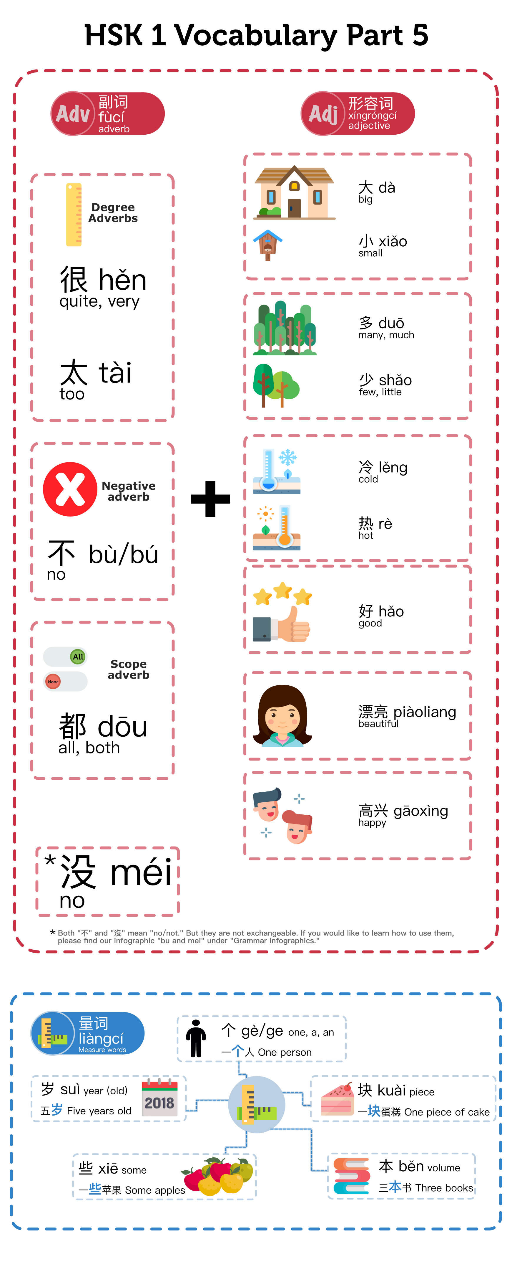 HSK 1 Vocabulary Part 5 Infographic