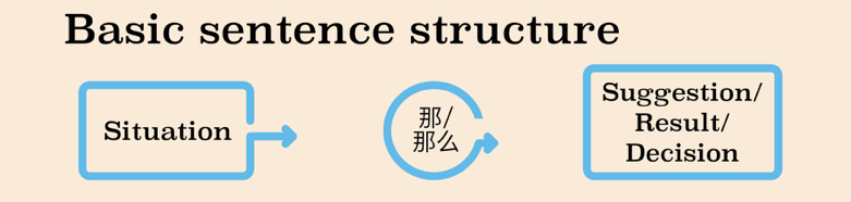 Chinese Conjunction in that case basic sentence structure