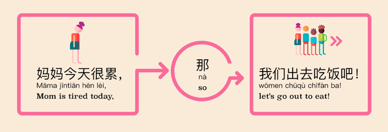 Chinese Conjunction in that case basic sentence structure example 1
