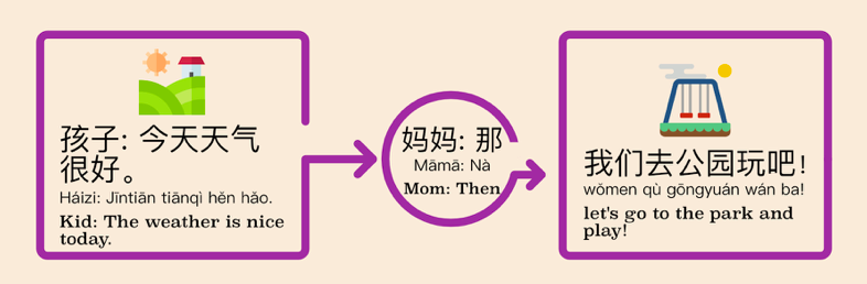 Chinese conjunction in that case basic sentence structure example 4
