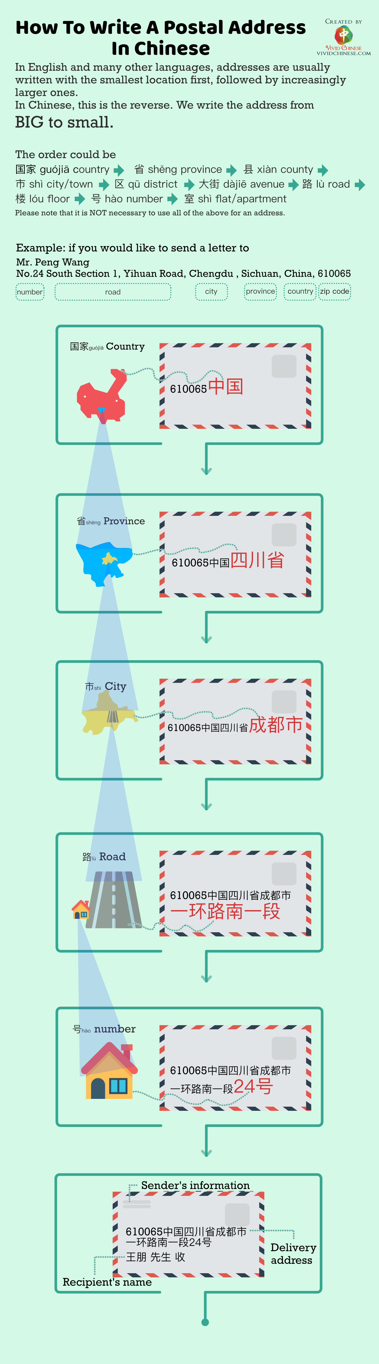 Simplified Chinese Version Infographic