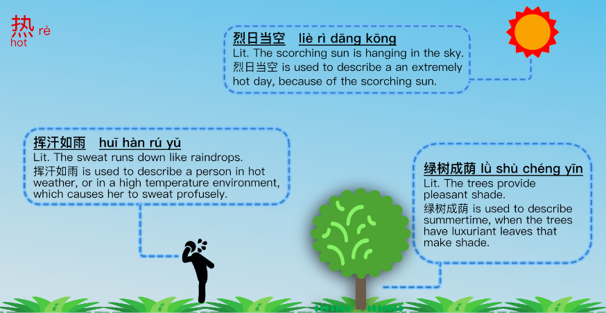 hot idiom weather infographic