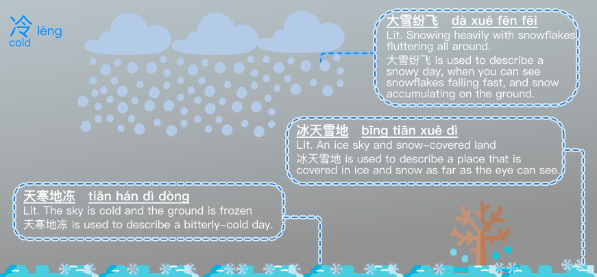 Cold idioms weather infographic