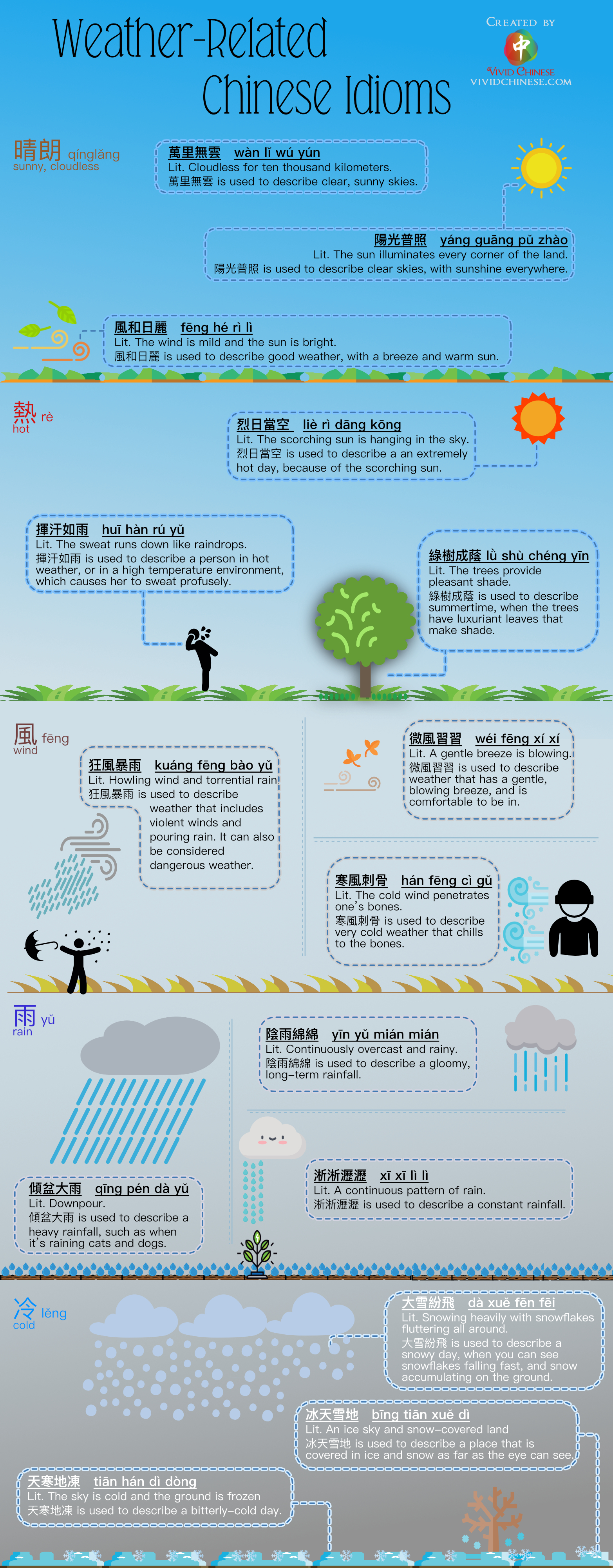 Weather-Related Chinese IdiomsTraditionalChinese Version Infographic