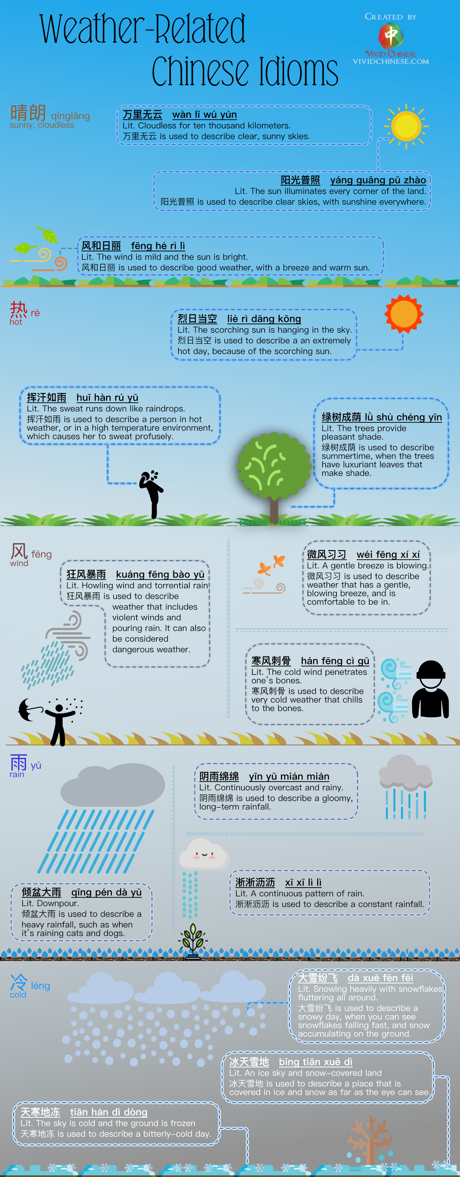 Weather-Related Chinese IdiomsSimplifiedChinese Version Infographic