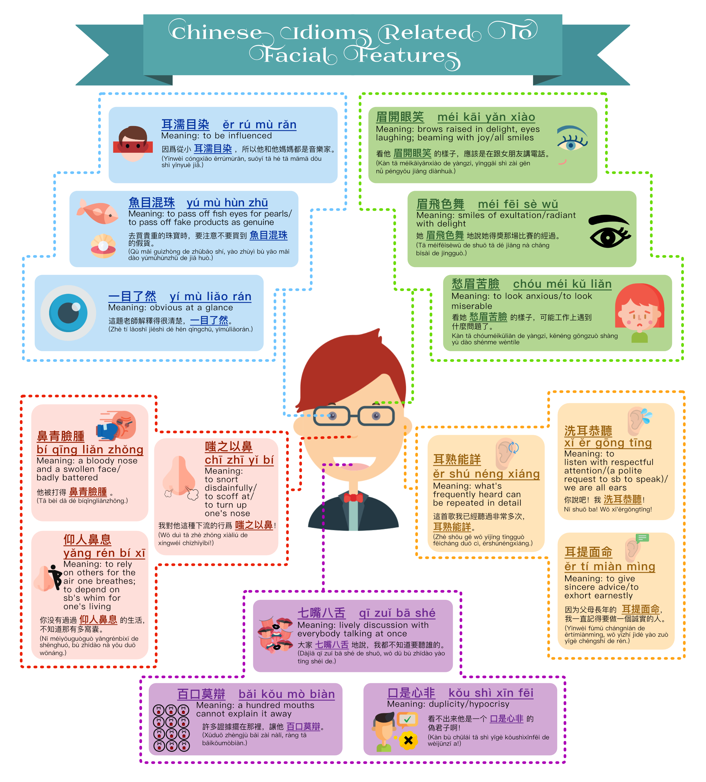 Facial Features Related Chinese Idioms TraditionalChinese Version