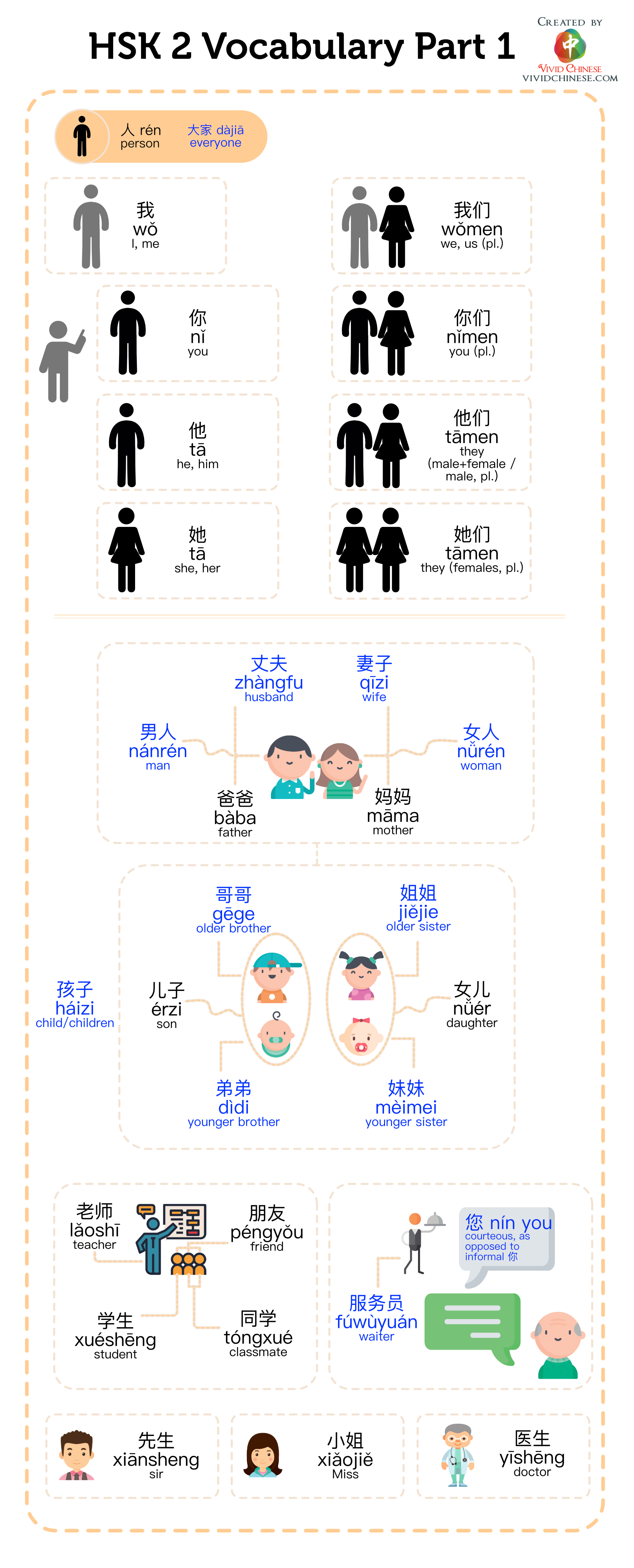 HSK 2 Vocabulary (Part 1) Infographic