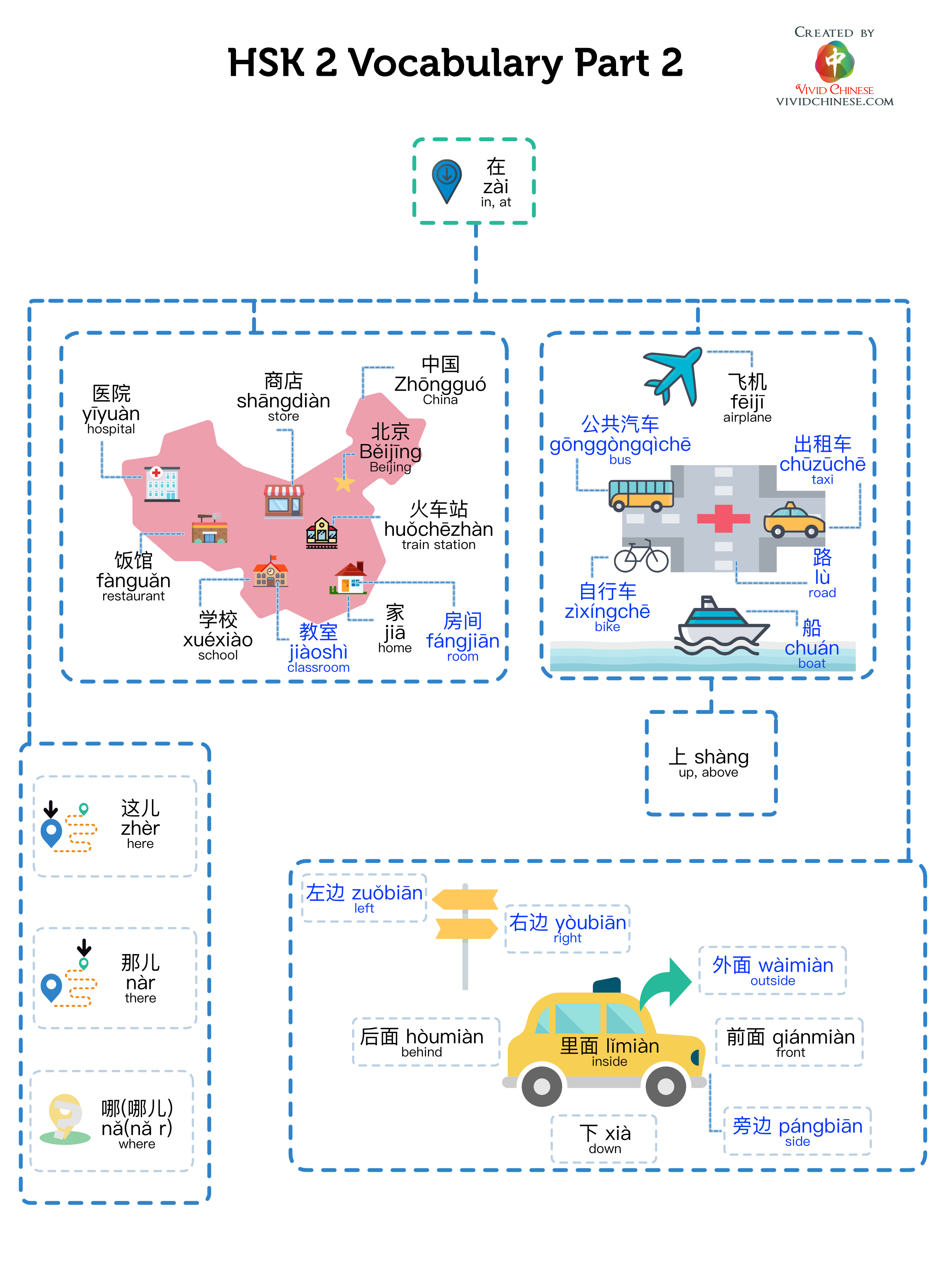 HSK 2 Vocabulary (Part 2) Infographic