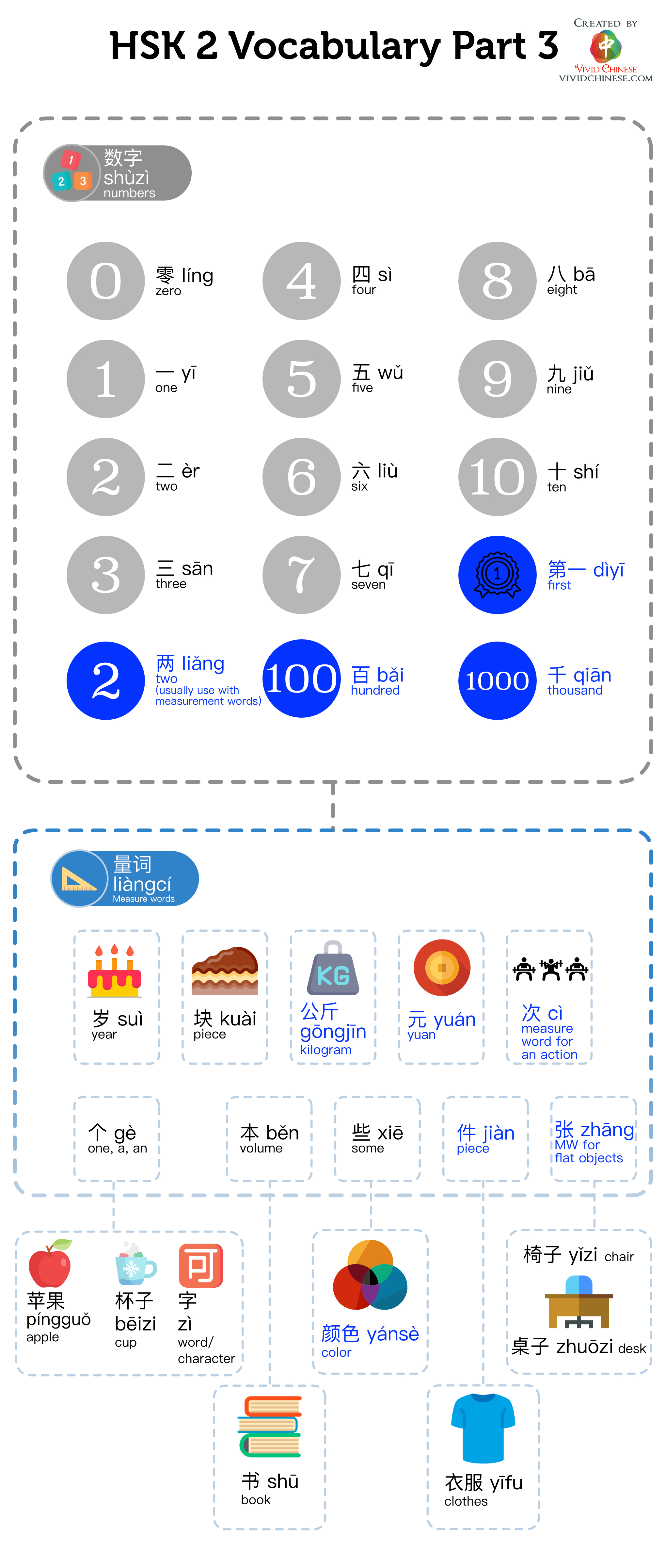 HSK 2 Vocabulary (Part 3) Infographic