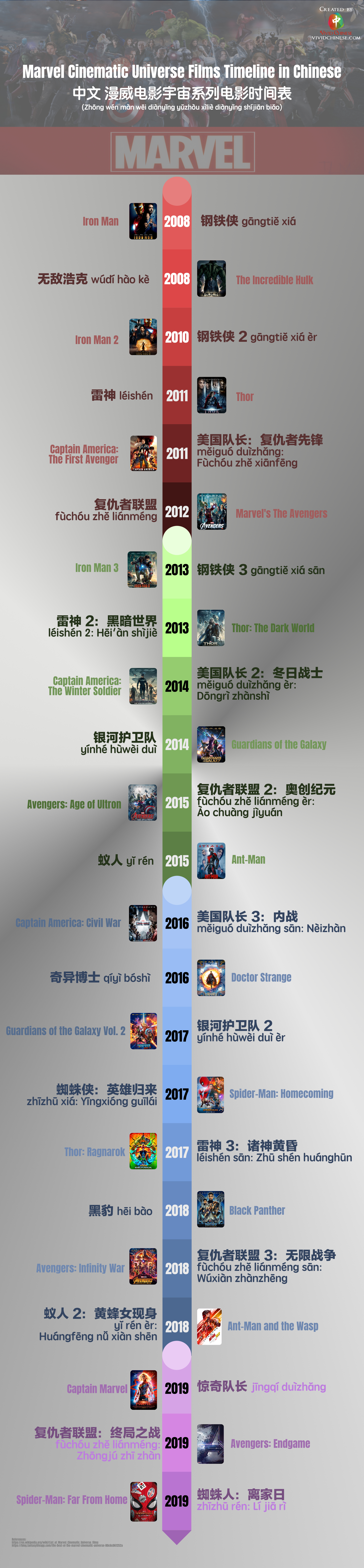 Cinematic Marvel Universe Films Timeline in Chinese Infographic
