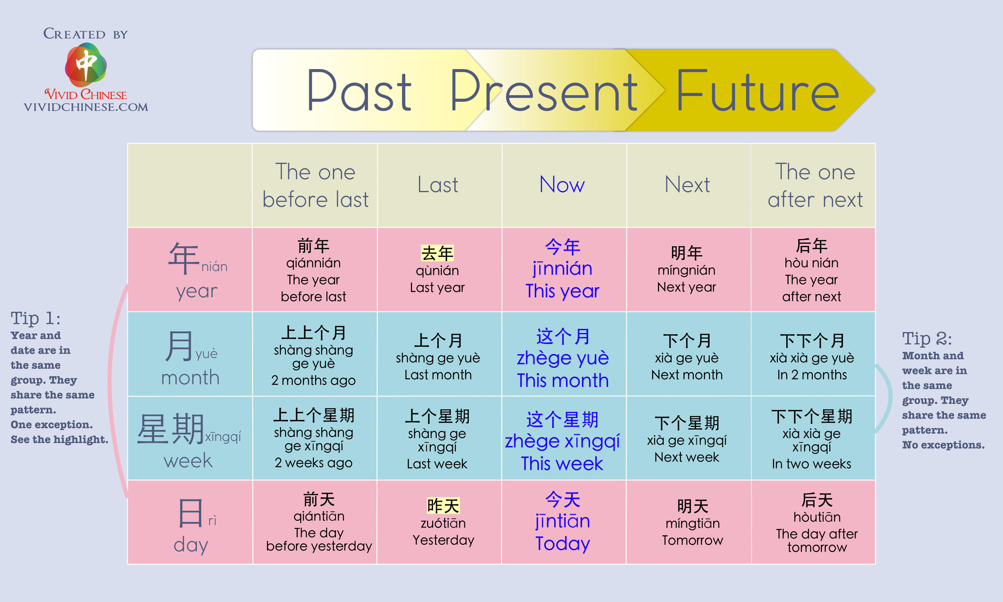 Past-Present-Future time in Chinese