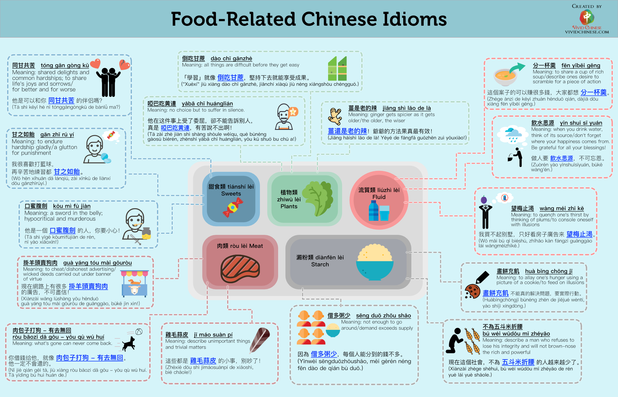 Chinese Idioms Chengyu: Food-Related Transitional version