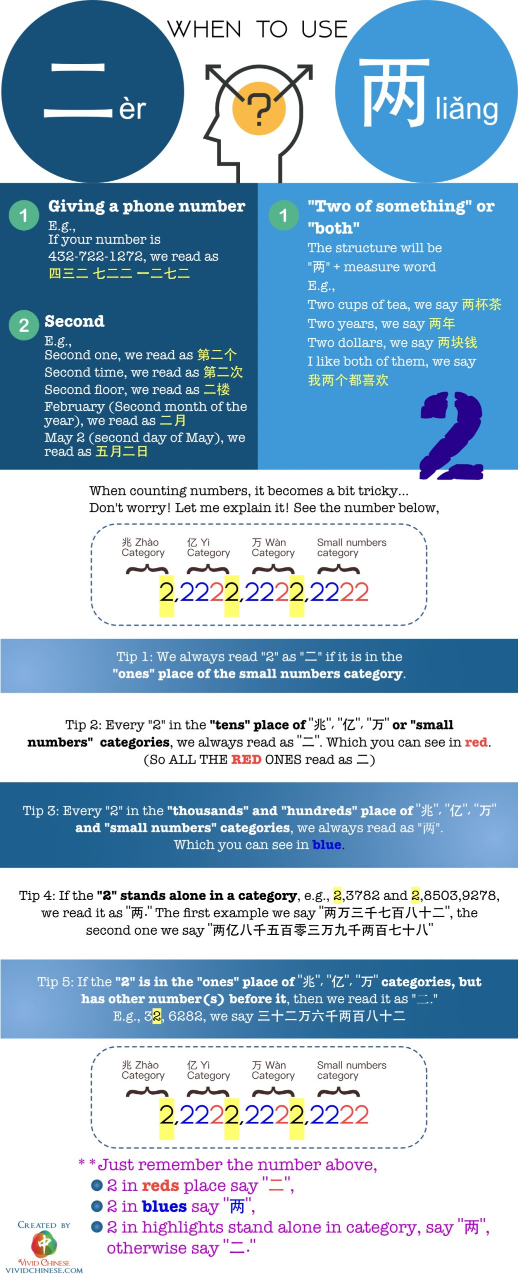 Two in Chinese infographic