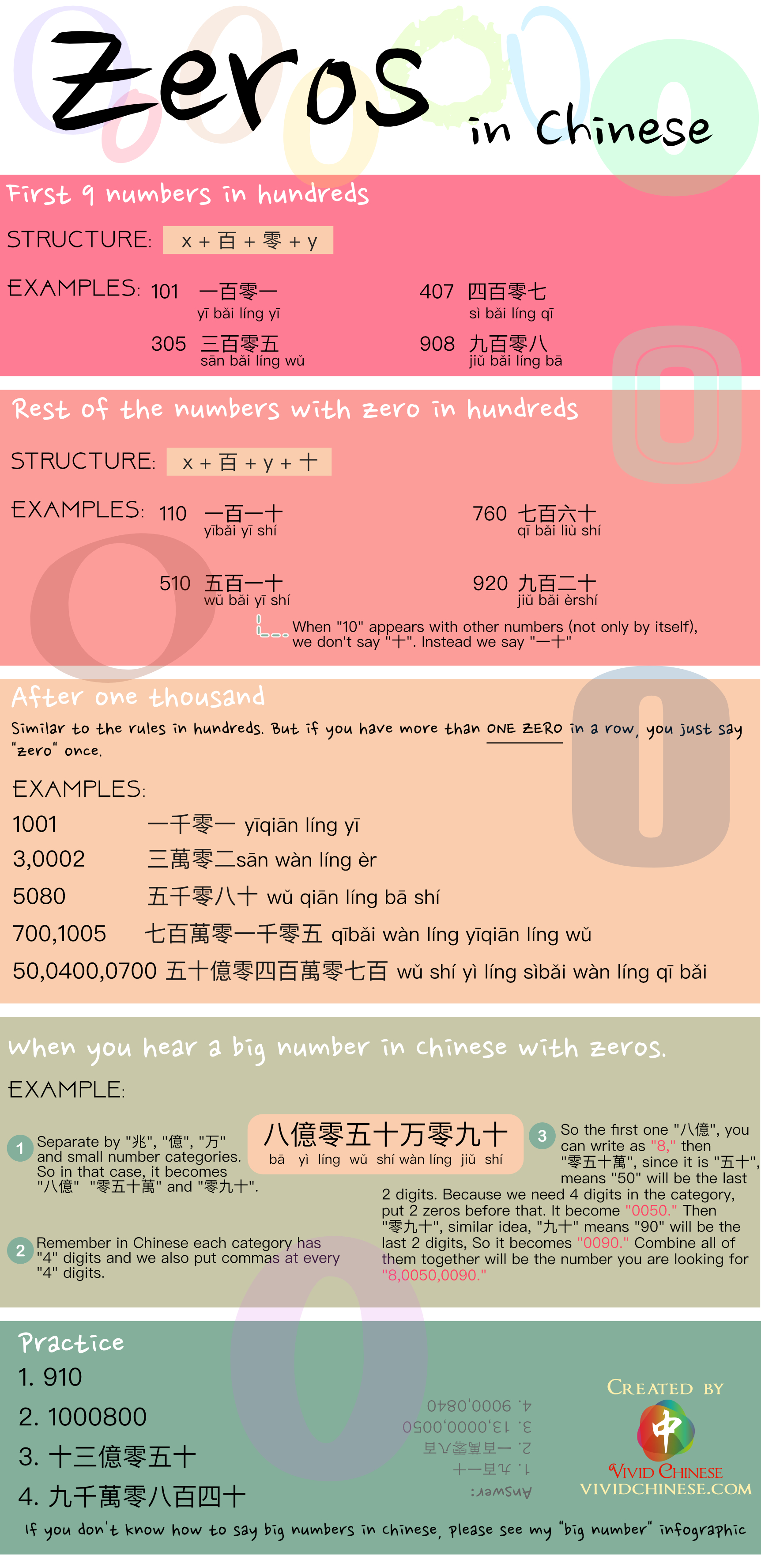 Zeros Traditional Chinese Version Infographic