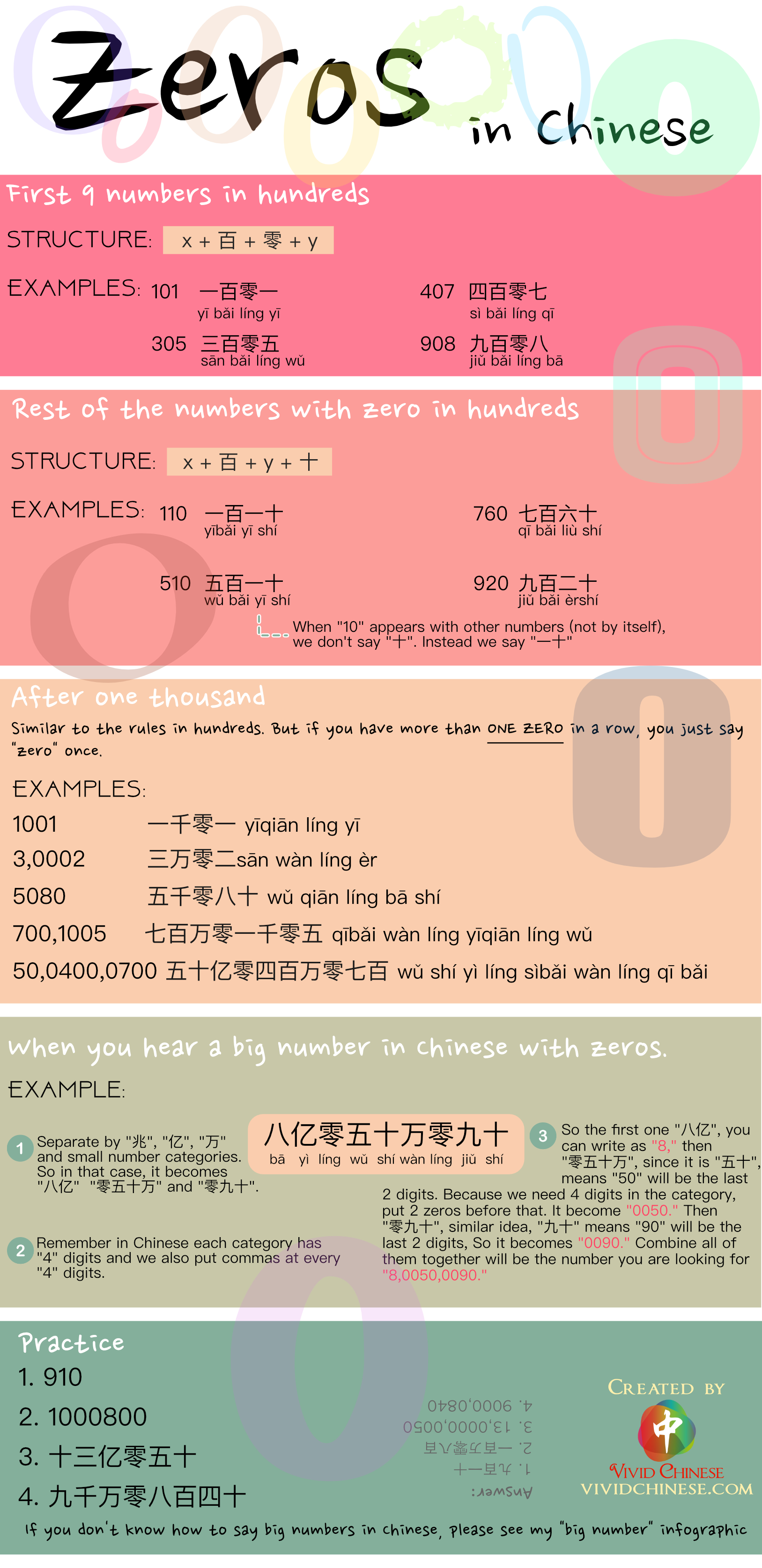 Zeros in Chinese Simplified Chinese Version Infographic