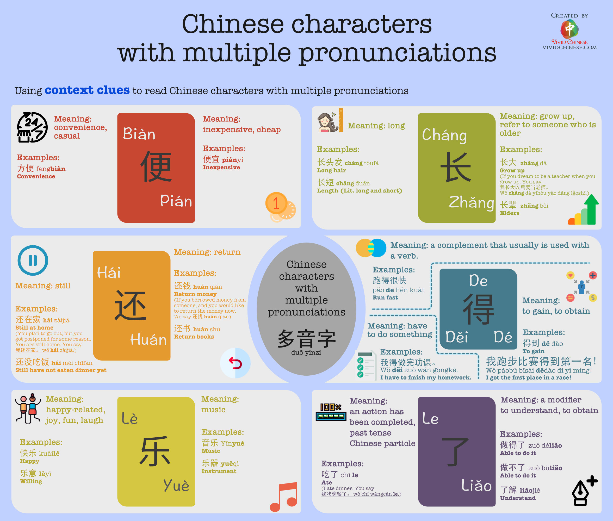 Chinese characters with multiple pronunciations Simplified Chinese Version Infographic