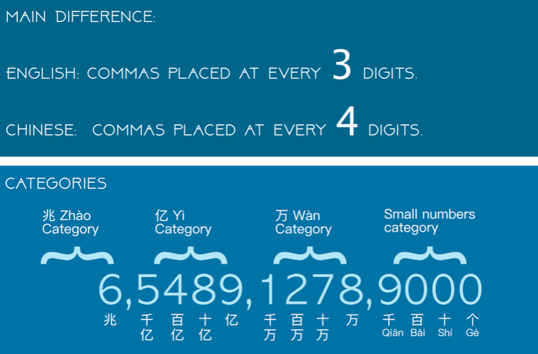 Large numbers in Chinese
