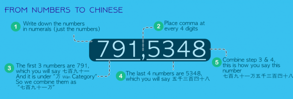 Big number from number to Chinese