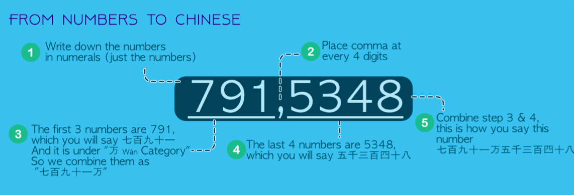 large numbers to Chinese character