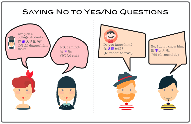 Saying No to Yes/No Questions in Chinese