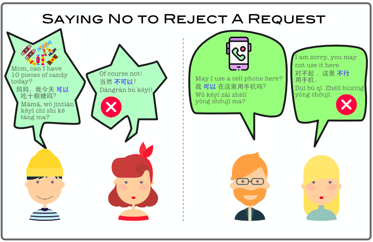 Saying No to Reject A Request
