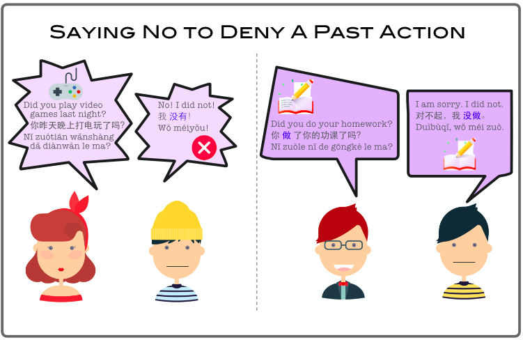 Saying No to Deny A Past Action
