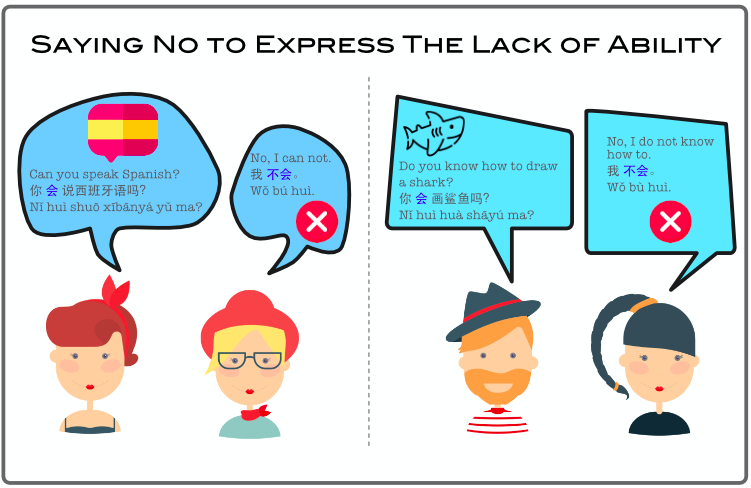 Saying No to Express The Lack of Ability