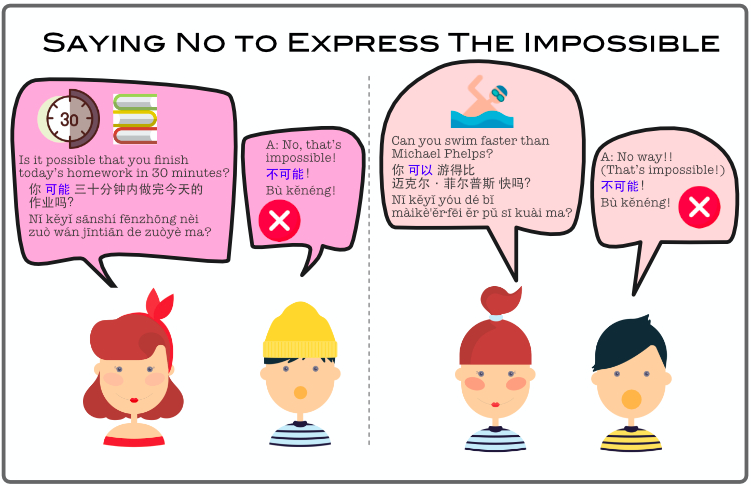 Saying No to Express The Impossible