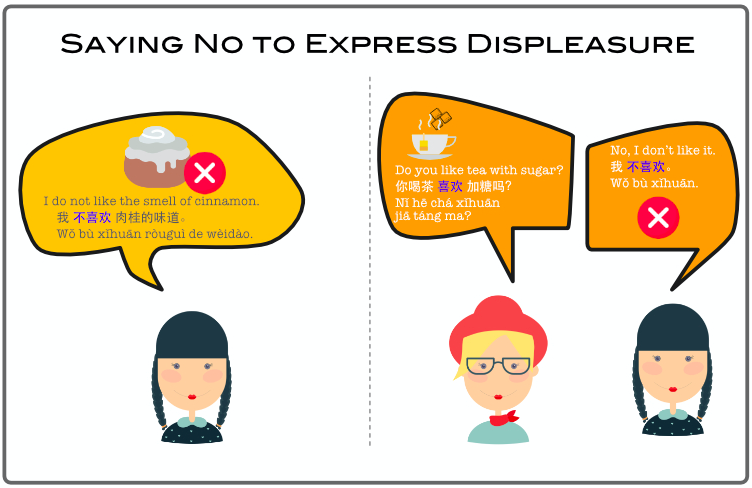 Saying No to Express Displeasure