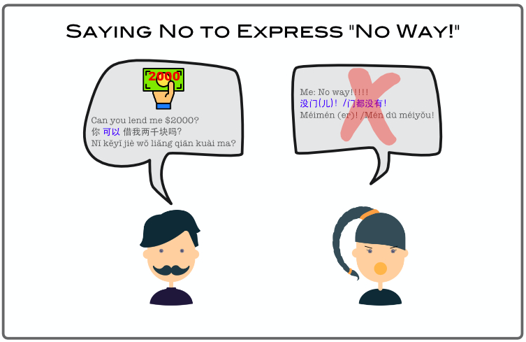 "How to say no in Chinese: Saying No to Express ""No Way!"""