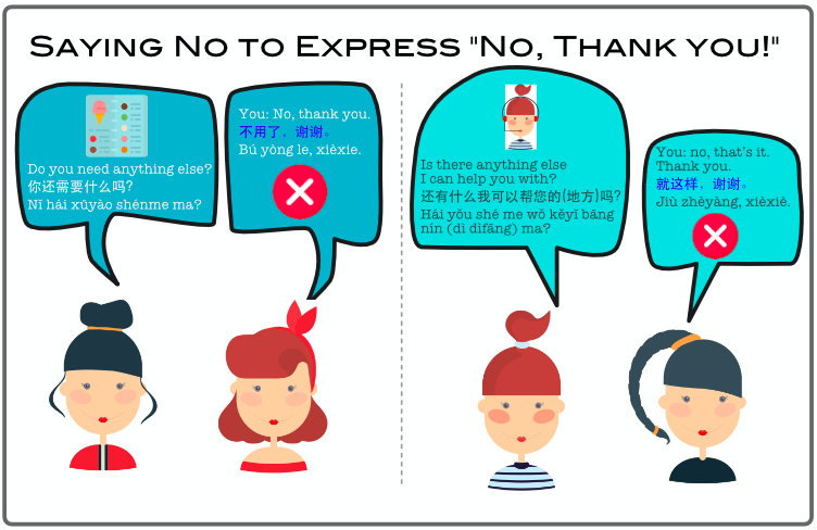 "How to say no in Chinese: Saying No to Express ""No, Thank you"""