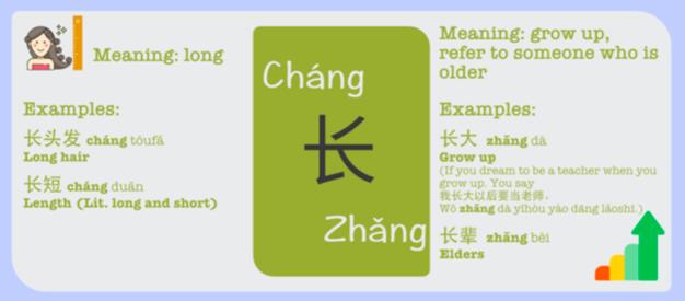 chang and zhang