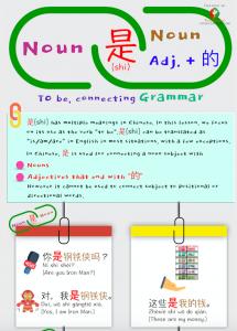the verb 是