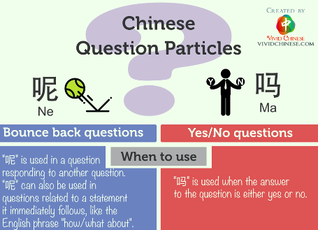 Questions ending with 嗎