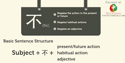 the negative adverb 不