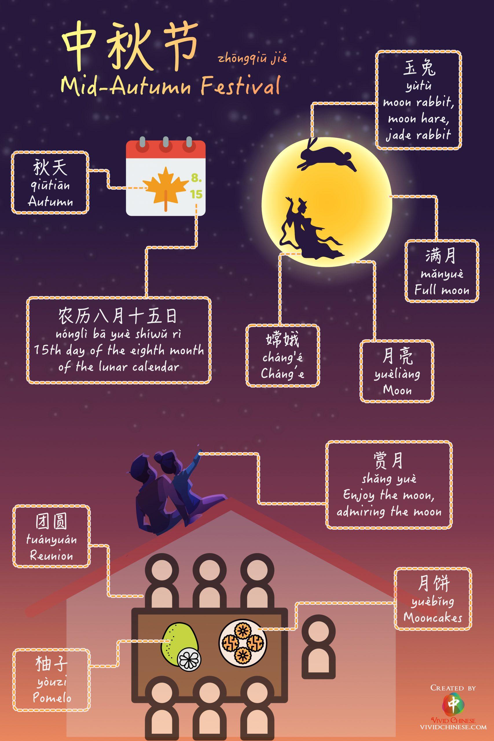 10 most common Mid-Autumn Festival vocabulary