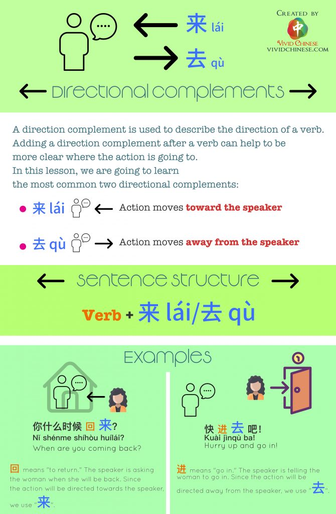 Integrated Chinese grammar infographic L6 Directional Complements